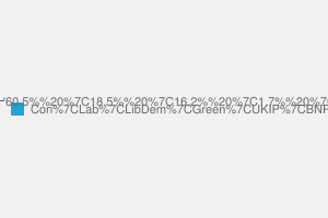 2010 General Election result in Chelsea & Fulham